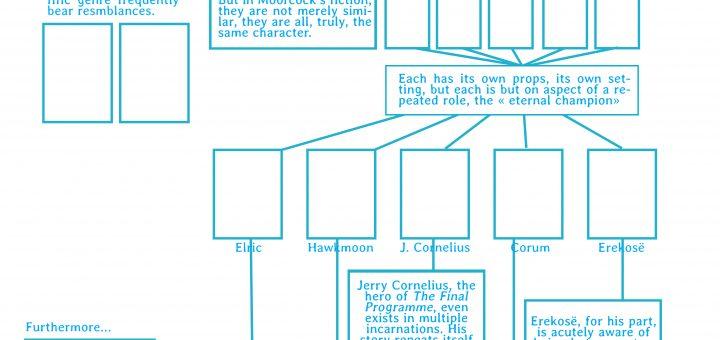 Travail préparatoire pour un article en bande dessinée (N. Labarre)