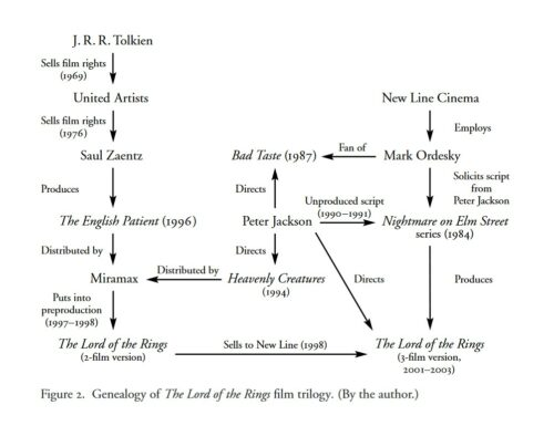 Lord of the Rings adaptation diagram by Kristin Thompson